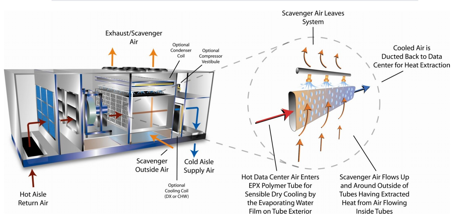 munters oasis cooling engineeringbyjorgen liebert dry cooler wiring diagram at reclaimingppi.co