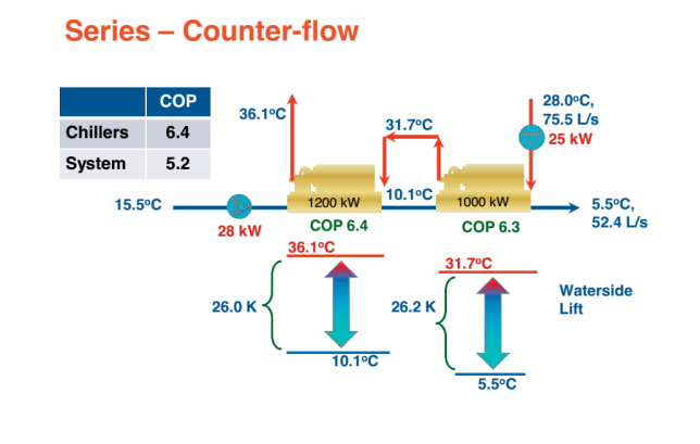 Series Counter Flow Chillers