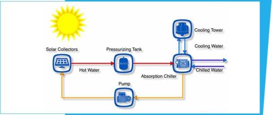 solar-based-cooling[1]