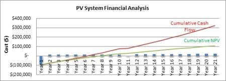 PV Chart