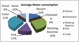 WaterConsumptionChart