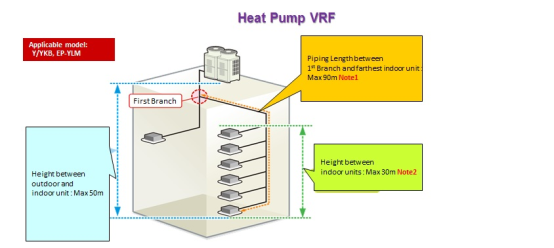 Heat Pump VRF pipework