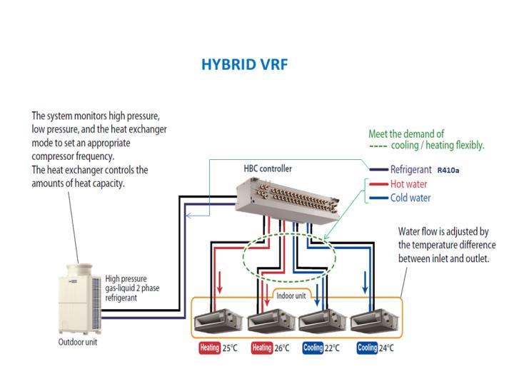 Apartment Air System : Multi apartment air conditioning engineeringbyjorgen