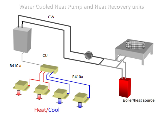 Water Cooled Vrf System Diagram Auto Electrical Wiring Diagram