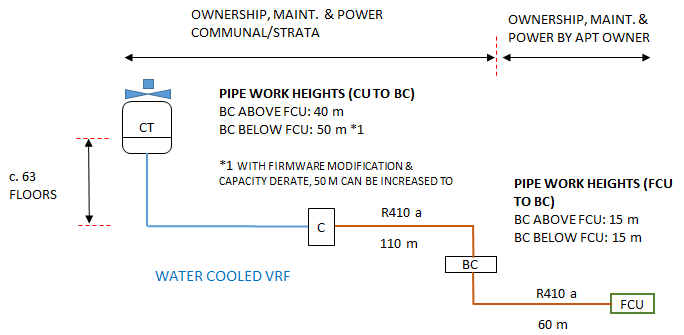 Water Cooled VRF Pipework & Ownership