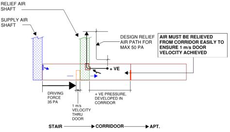 relief-air-path